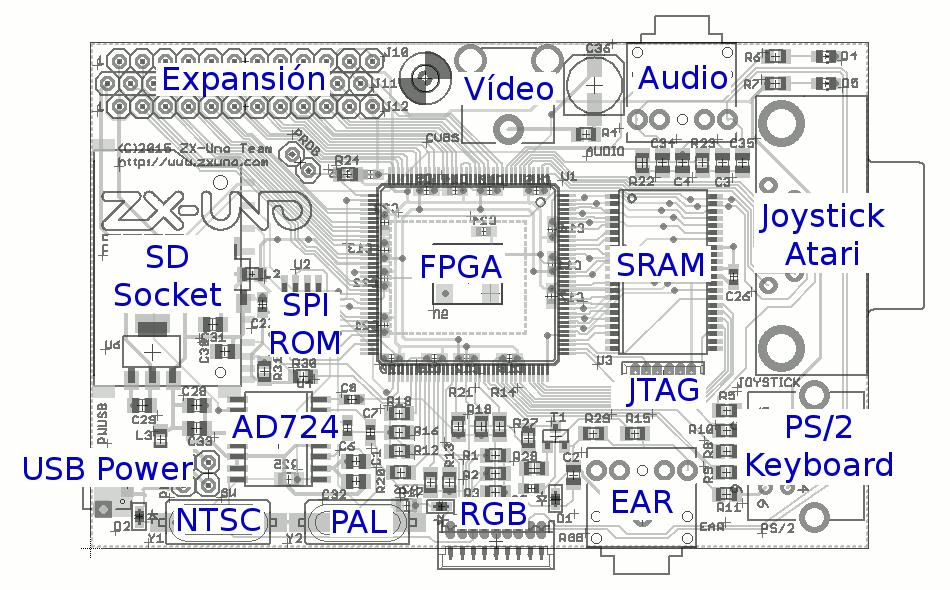 ZX-UNO - Technical Scheme