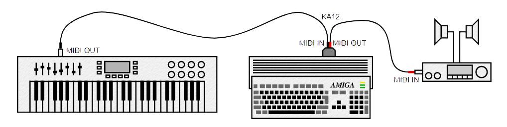 KA12 MIDI interface